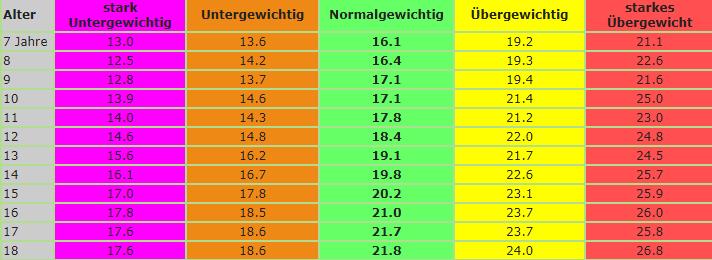 Dübel Gewicht Tabelle : gewichtstabelle kinder atlaslogie naturheilpraxis ~ Watch28wear.com Haus und Dekorationen